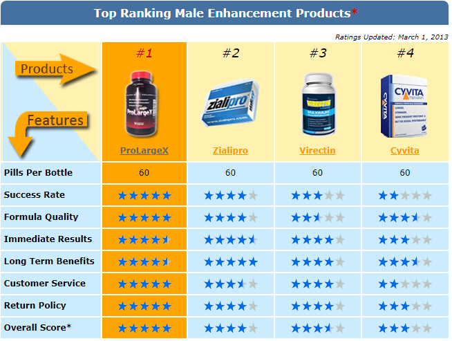 top rating male enhancement
